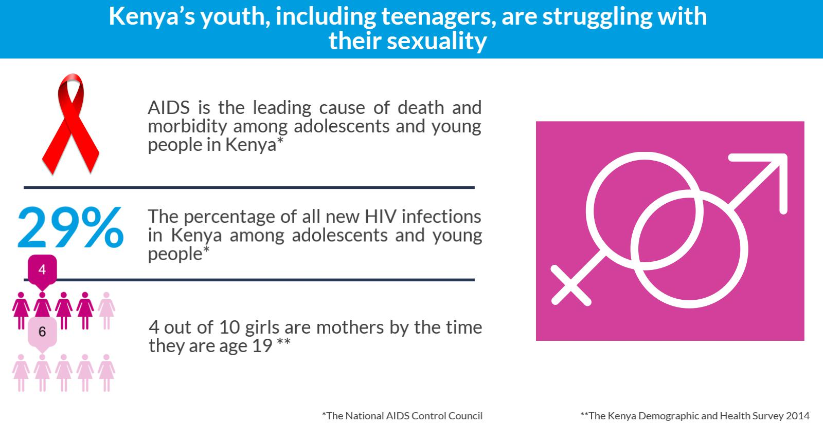 reproductive health issus faced by adolescents 7 sexual health issues facing teen girls globally — and how you can help   given the high rates of complications for adolescent pregnancy.