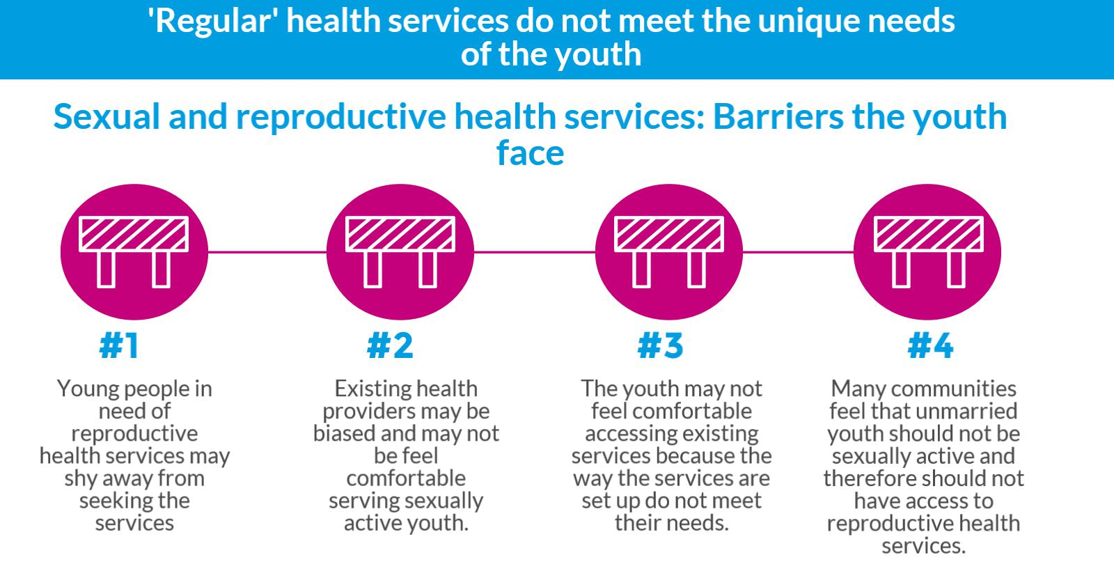 'Regular' health services do not meet the unique needs of the youth