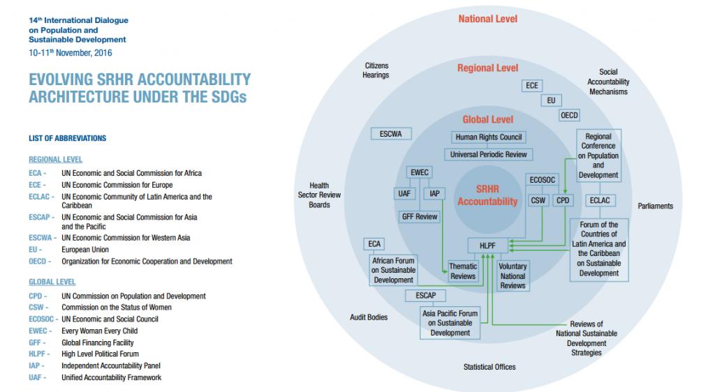 SRHR and the SDGs