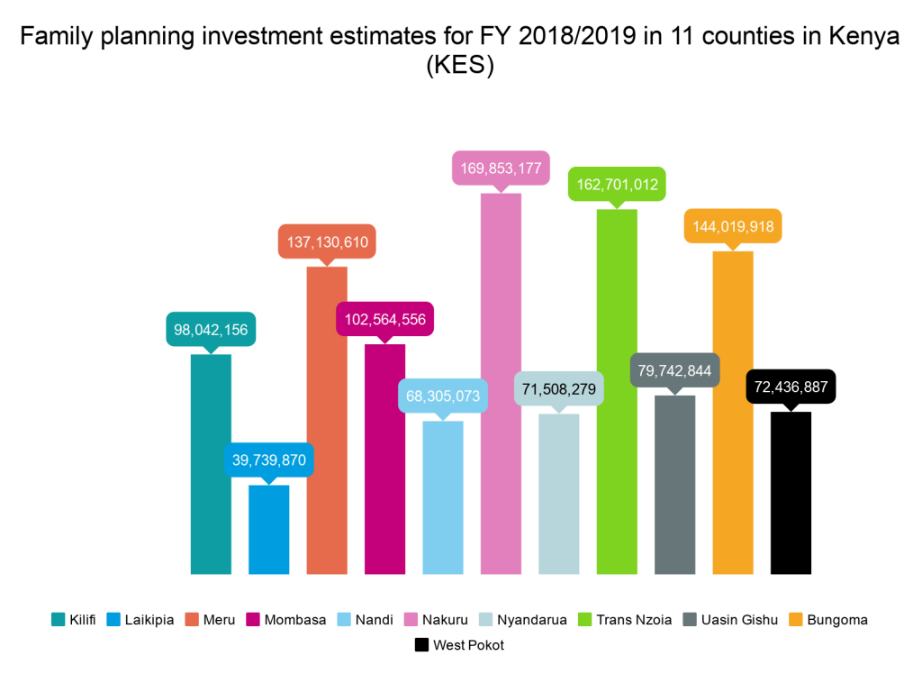 DSW PARTNER COUNTIES IN KENYA MAKE PROGRESS TOWARDS ACHIEVING FAMILY PLANNING FUNDING COMMITMENTS