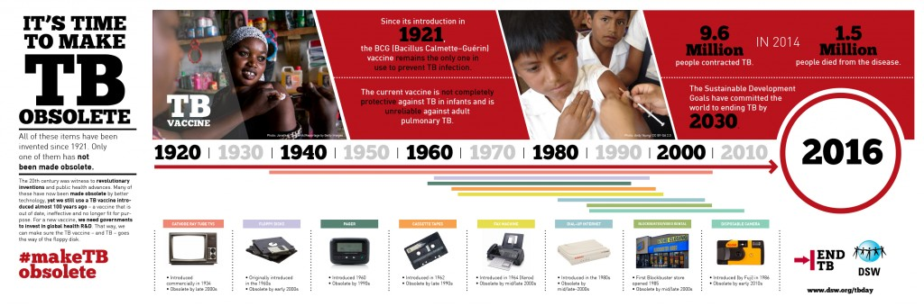 5 technologies that are obsolete…and 1 that should be. Or, why the TB vaccine needs to go the way of the cassette tape