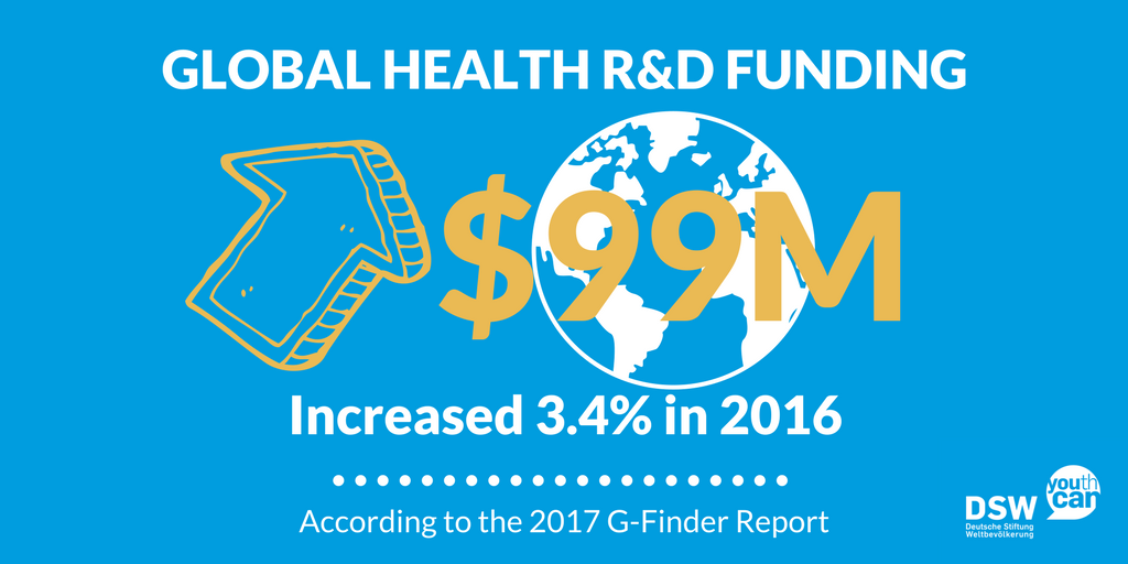 GFINDER 2017 – UK leapfrogs EU in global health R&D funding rankings