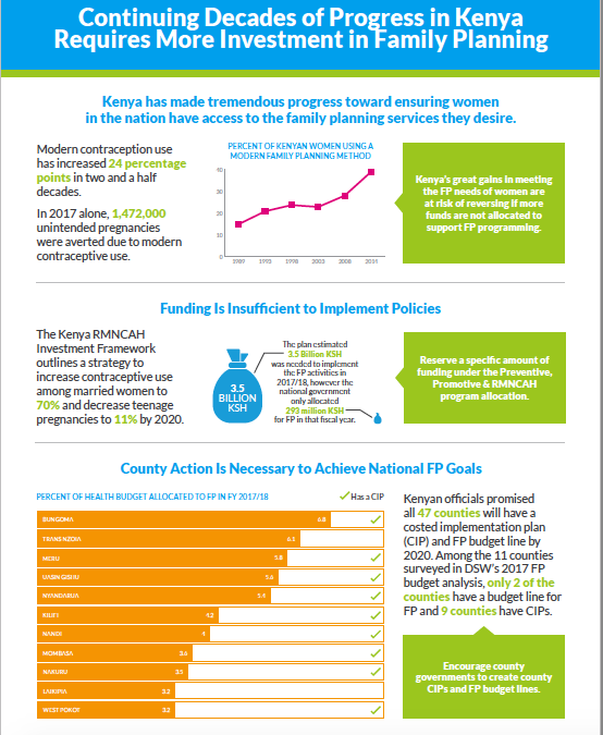Kenya: Investment for family planning improving, more needed to meet commitments
