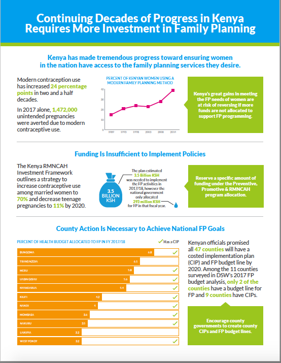 Continuing decades of progress in Kenya requires more Investment in family planning
