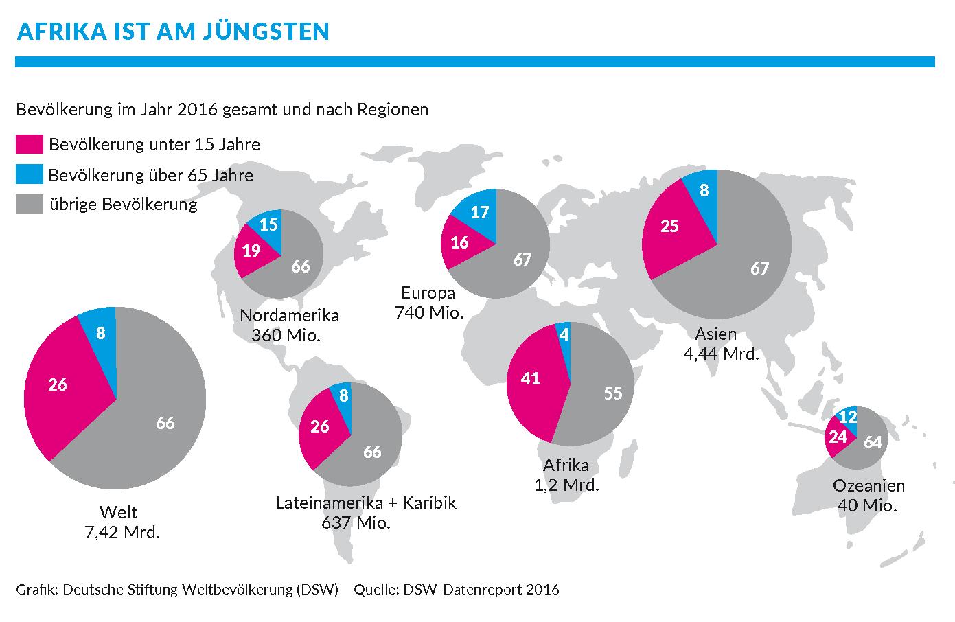 Grafik: Altersstruktur der Weltbevölkerung, DSW-Datenreport 2016