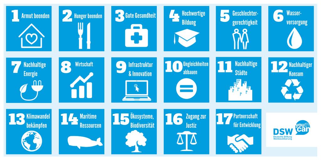 Icons nachhaltige Entwicklungsziele