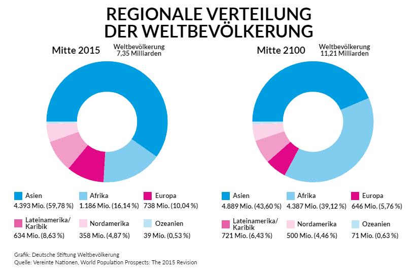 Grafik: Regionale Verteilung der Weltbevölkerung – Mitte 2015 und Mitte 2100
