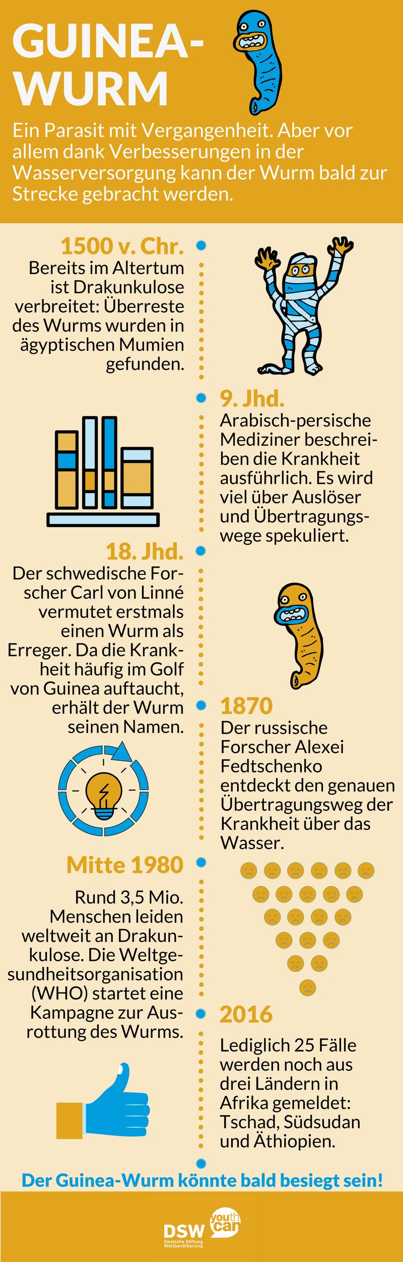 Infografik: Historie Drakunkulose/Guinea-Wurm