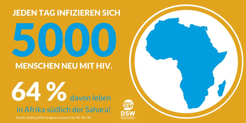 Neuer UNAIDS-Bericht: Zahl der jährlichen HIV-Neuinfektionen auf 1,8 Millionen gesunken