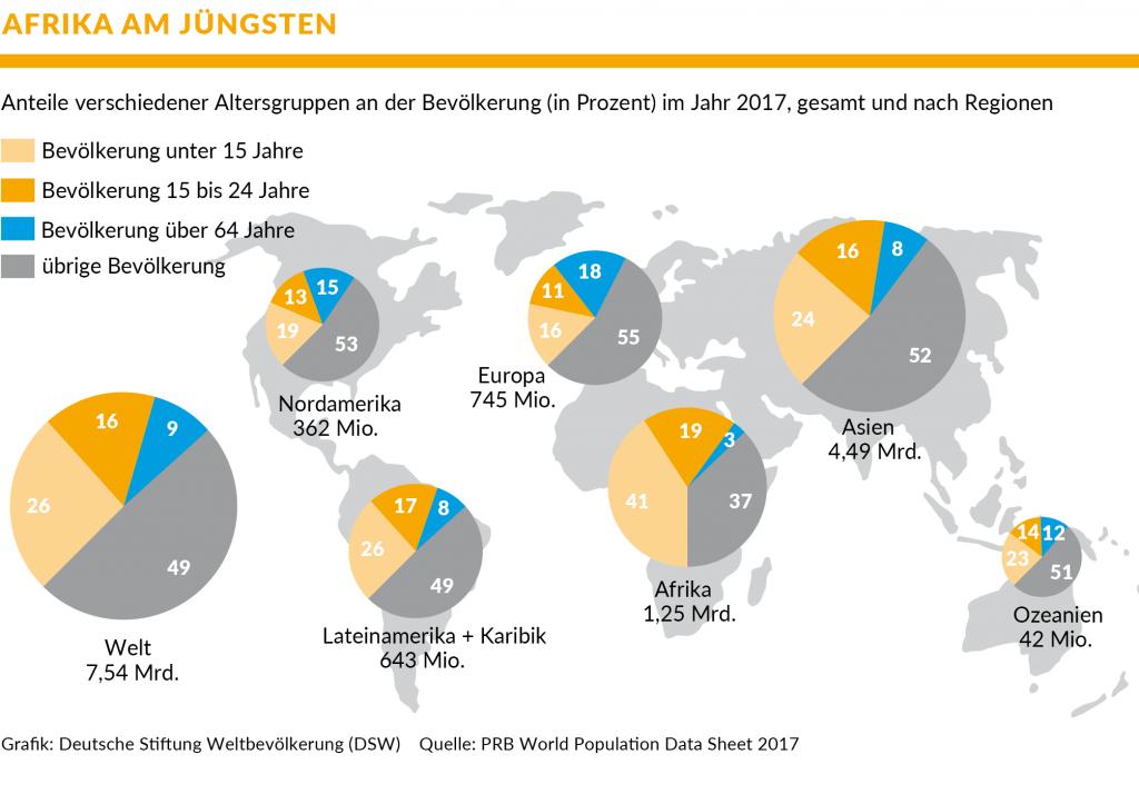 Grafik der Anteile verschiedener Altersgruppen an der Bevölkerung (in Prozent) im Jahr 2017, gesamt und nach Regionen