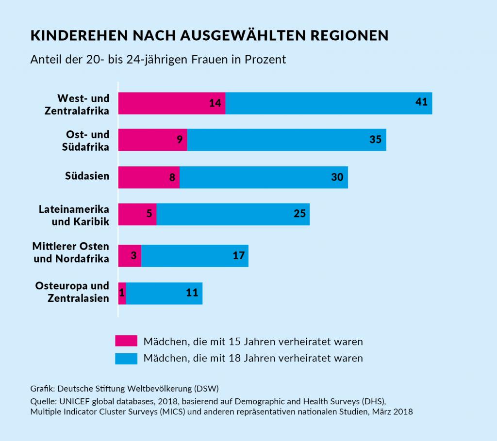 Grafik: Kinderehen nach ausgewählten Regionen