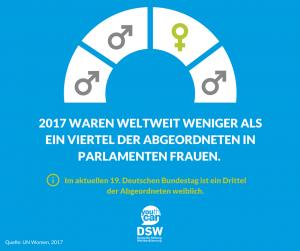 Grafik: Frauenanteil in Parlamenten