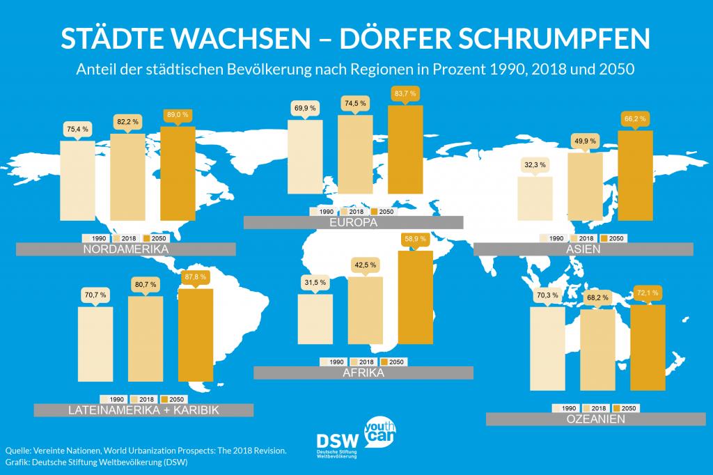 Grafik: Anteil Stadtbevölkerung nach Kontinenten