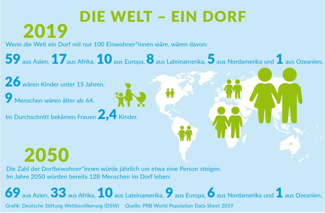 Infografik: Die Welt – ein Dorf 2017