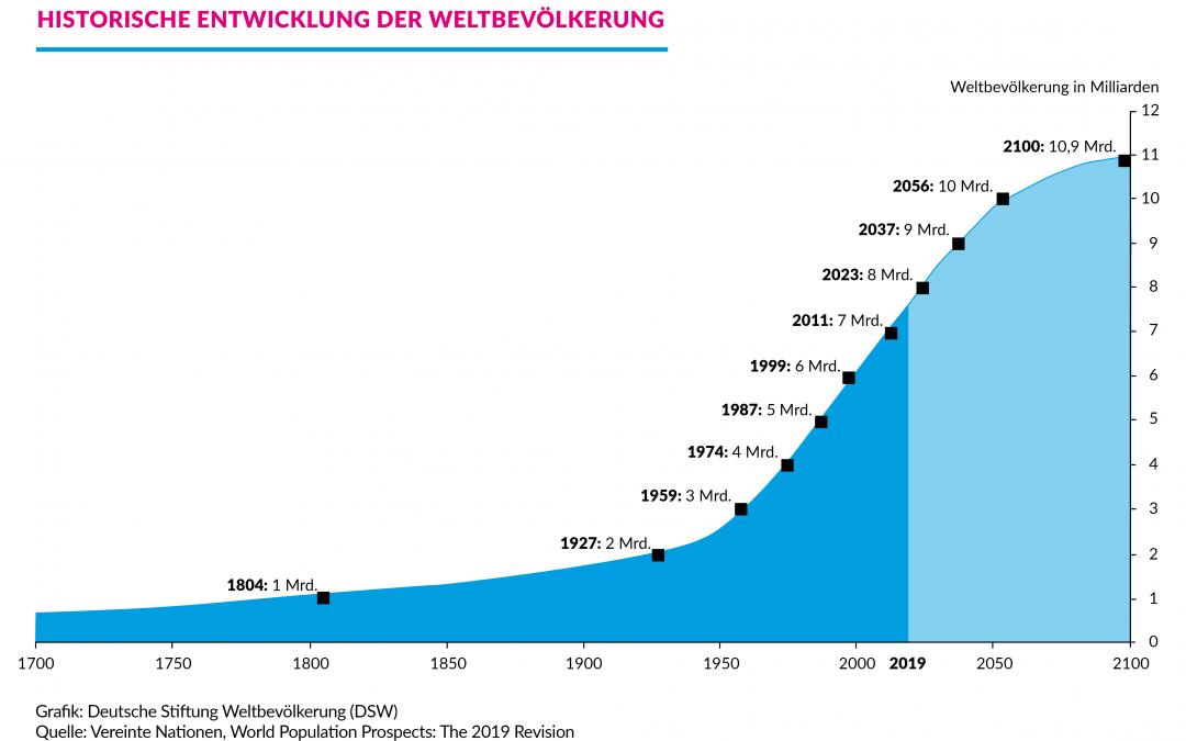 """Bayern 2 fragt: """"Bevölkerungswachstum – wie viel verträgt die Erde?"""""""