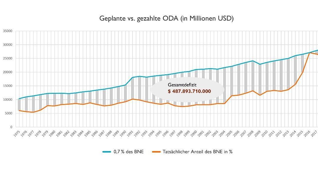 Deutsche NGOs fordern Einhaltung des 0,7-Prozent-Ziels ohne Wenn und Aber